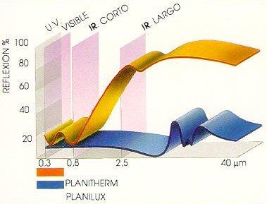 Planitherm Plus 4S Cristalería y Aluminios Guzmán en Sevilla